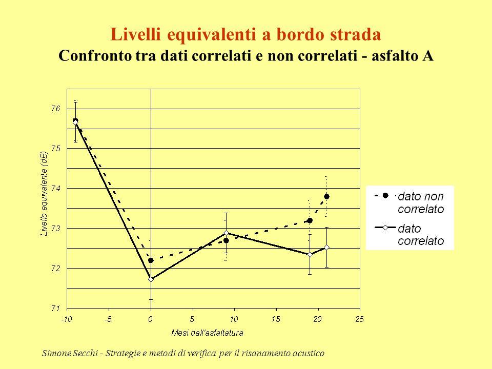 Livelli equivalenti a bordo strada Confronto tra dati correlati e non correlati - asfalto A