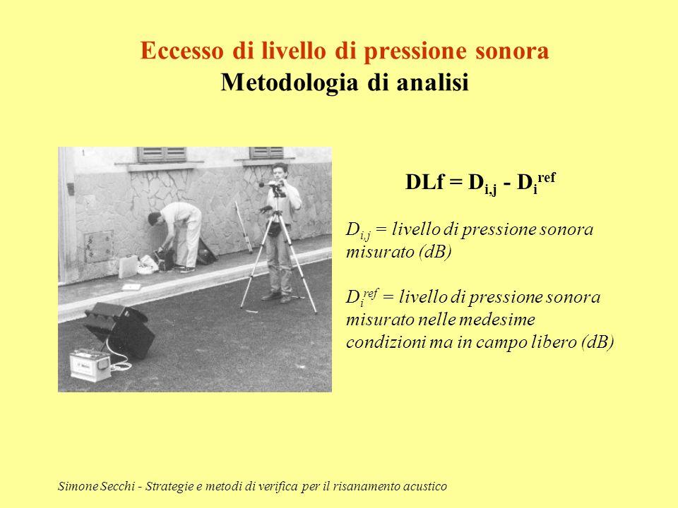 Eccesso di livello di pressione sonora Metodologia di analisi