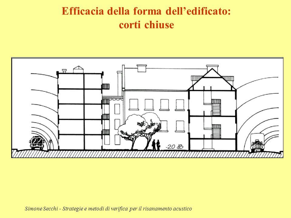 Efficacia della forma dell'edificato: