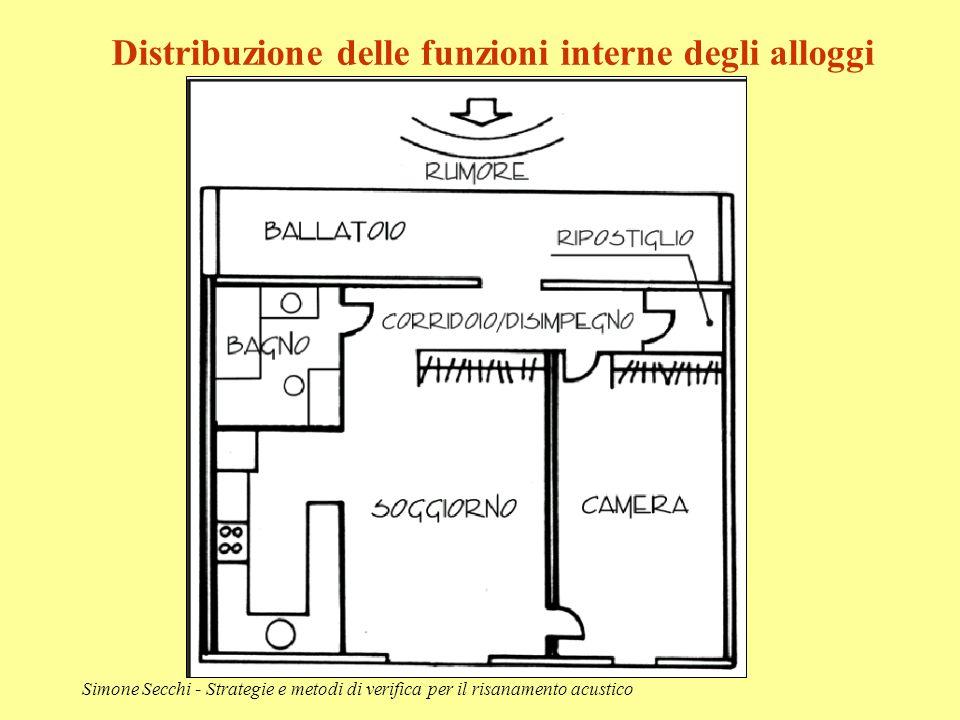 Distribuzione delle funzioni interne degli alloggi