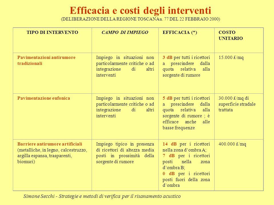 Efficacia e costi degli interventi