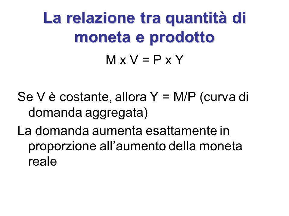 La relazione tra quantità di moneta e prodotto