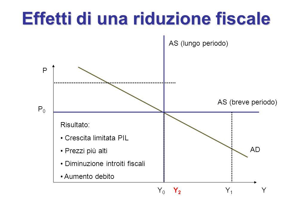 Effetti di una riduzione fiscale