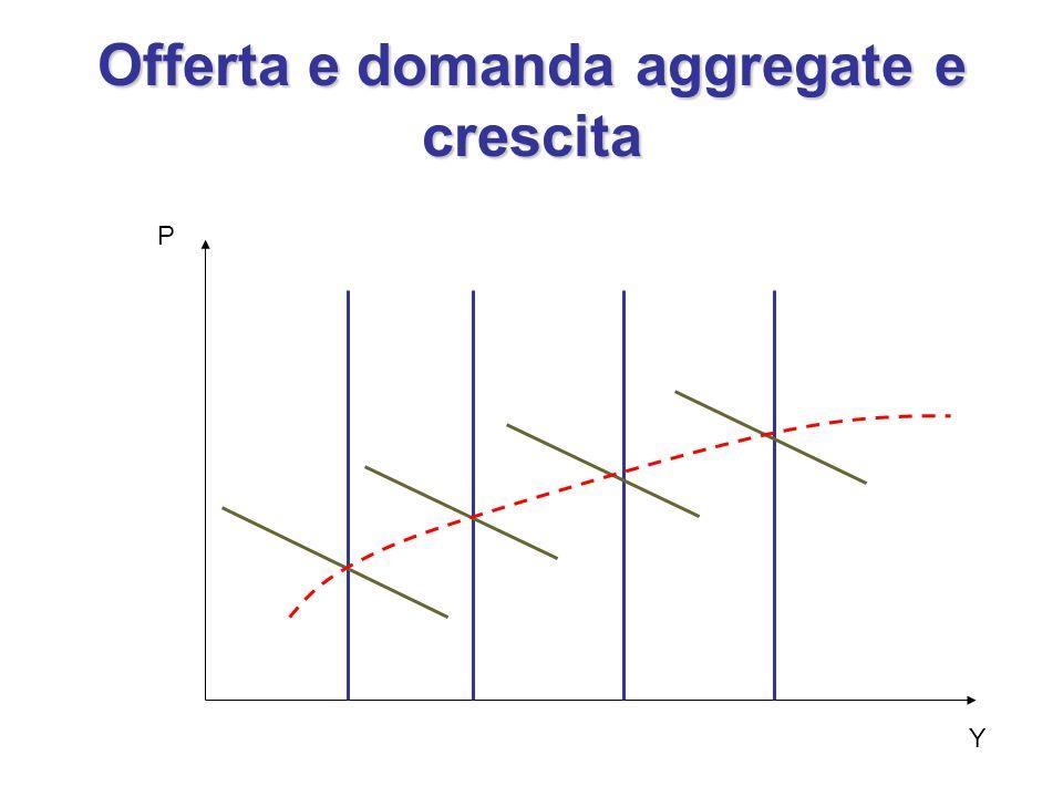 Offerta e domanda aggregate e crescita