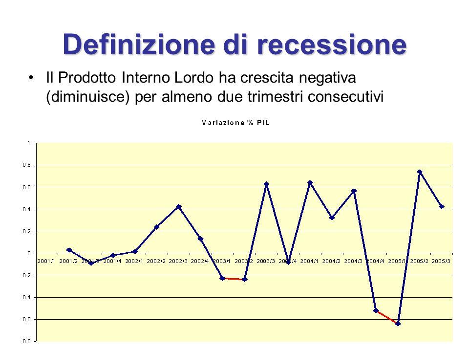 Definizione di recessione