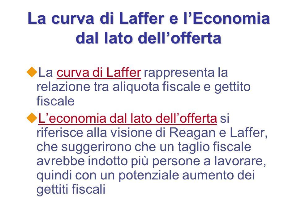 La curva di Laffer e l'Economia dal lato dell'offerta