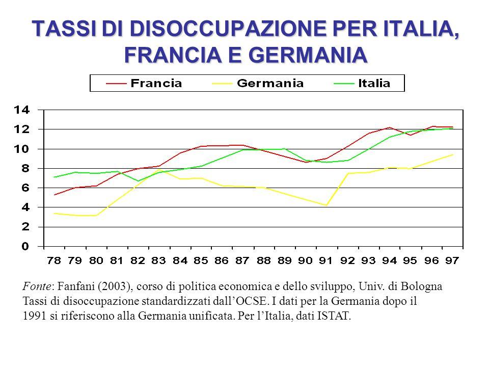 TASSI DI DISOCCUPAZIONE PER ITALIA, FRANCIA E GERMANIA