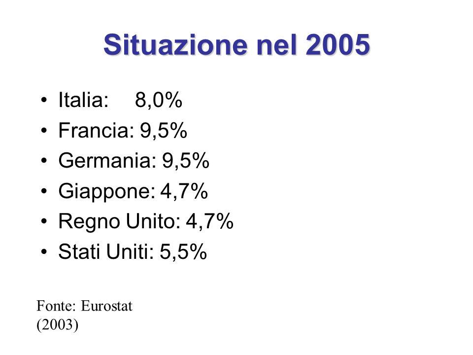 Situazione nel 2005 Italia: 8,0% Francia: 9,5% Germania: 9,5%