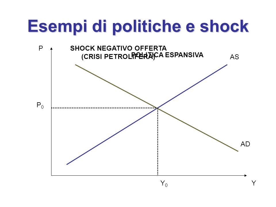 Esempi di politiche e shock
