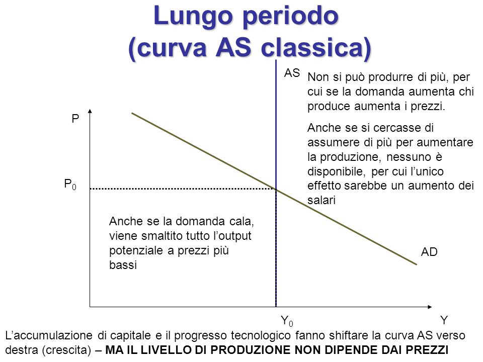 Lungo periodo (curva AS classica)