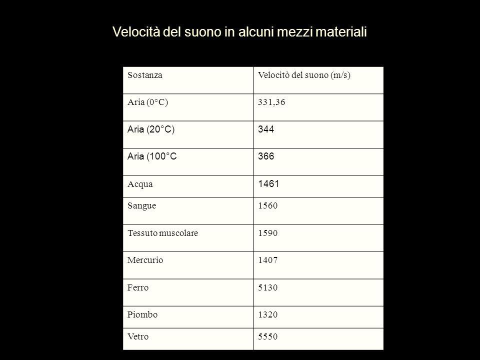 Velocità del suono in alcuni mezzi materiali