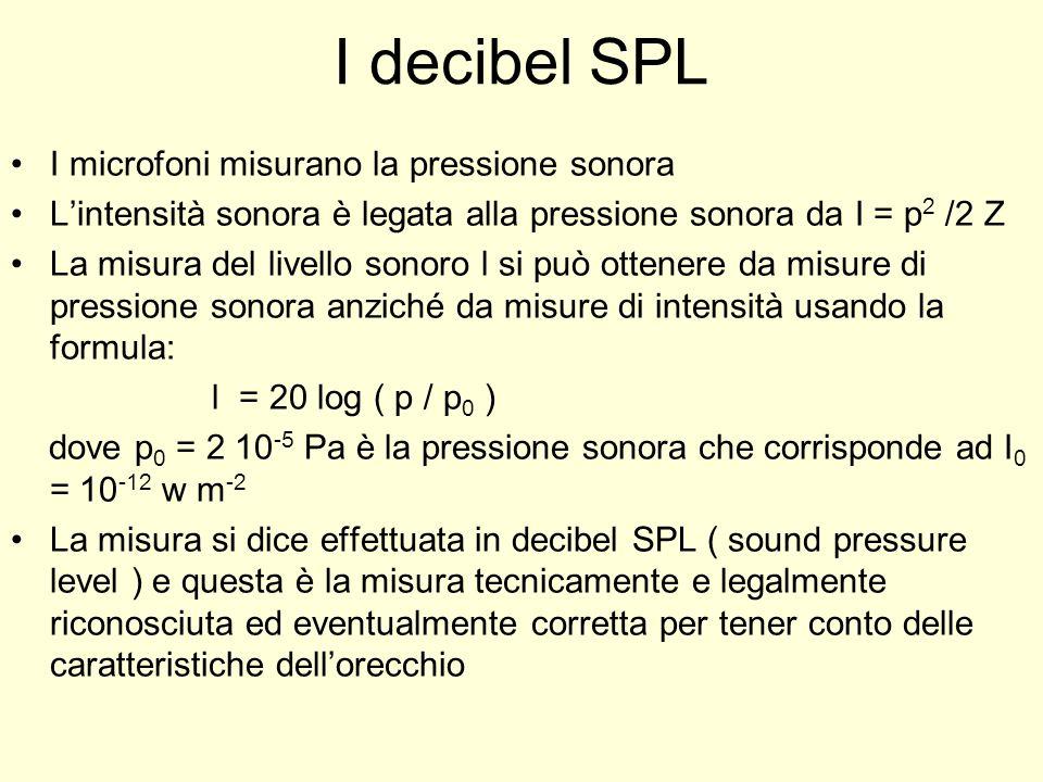 I decibel SPL I microfoni misurano la pressione sonora