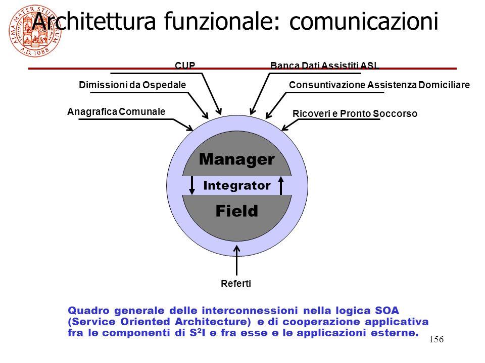Architettura funzionale: comunicazioni