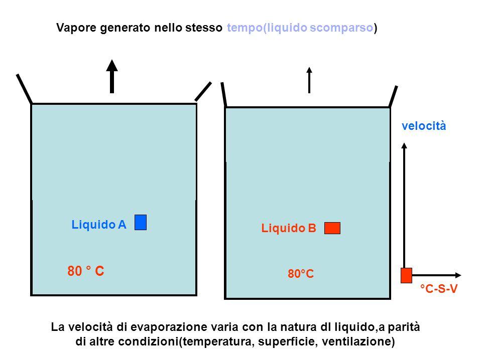 80 ° C Vapore generato nello stesso tempo(liquido scomparso) velocità