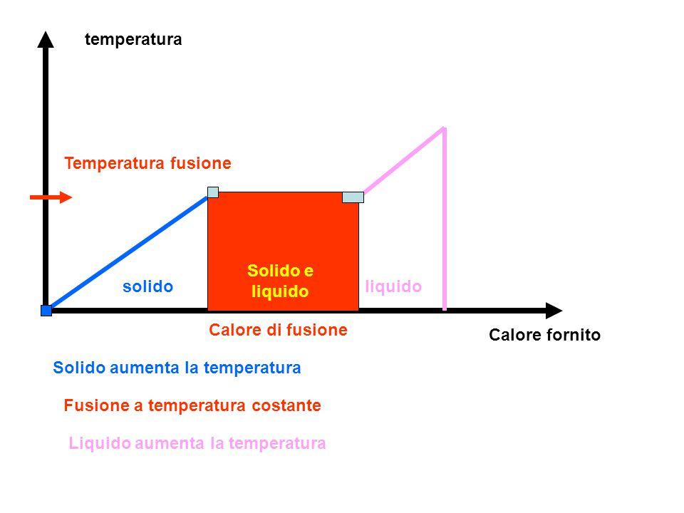 temperatura Temperatura fusione. Solido e liquido. solido. liquido. Calore di fusione. Calore fornito.