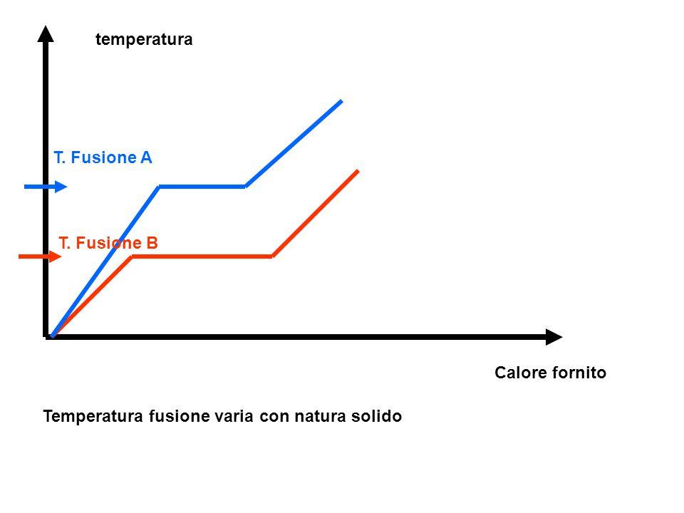 temperatura T. Fusione A T. Fusione B Calore fornito Temperatura fusione varia con natura solido
