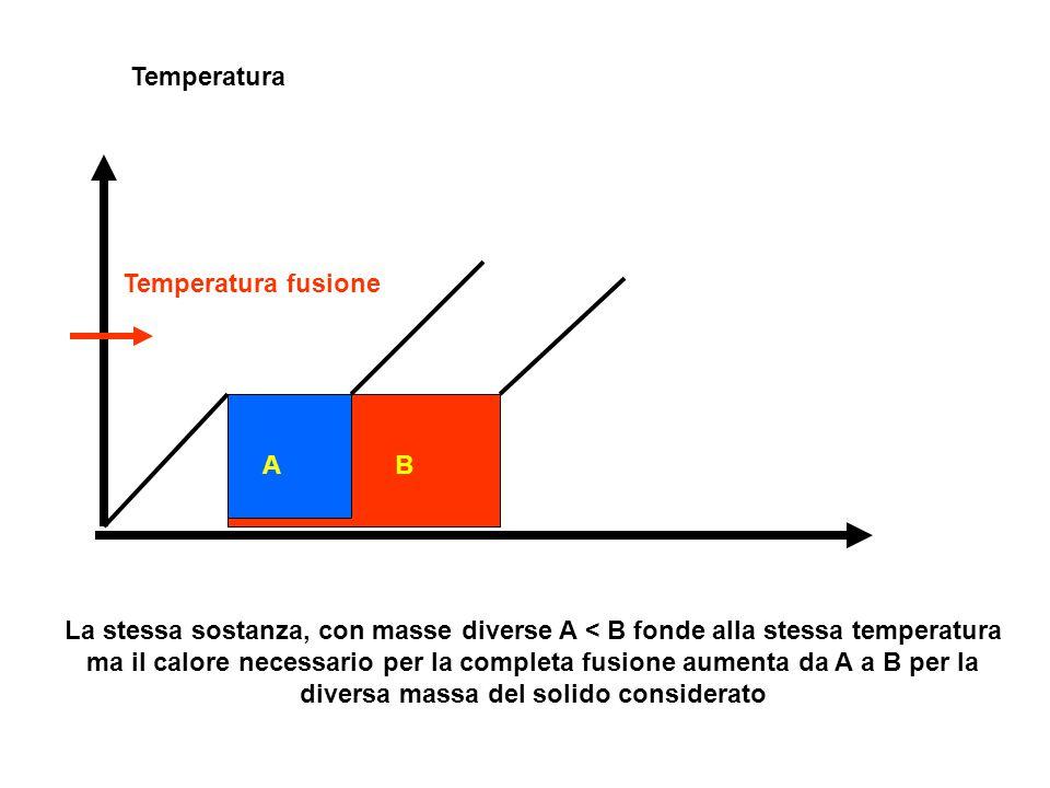 Temperatura Temperatura fusione. A. B.