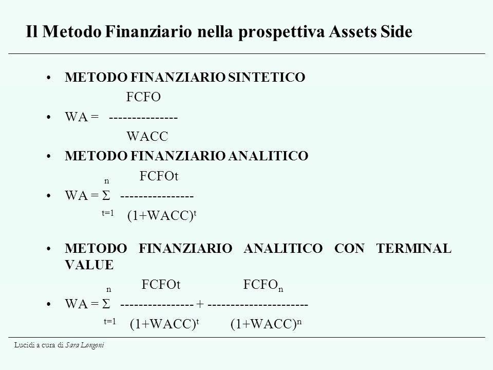 Il Metodo Finanziario nella prospettiva Assets Side