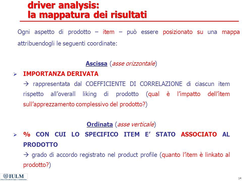 driver analysis: la mappatura dei risultati