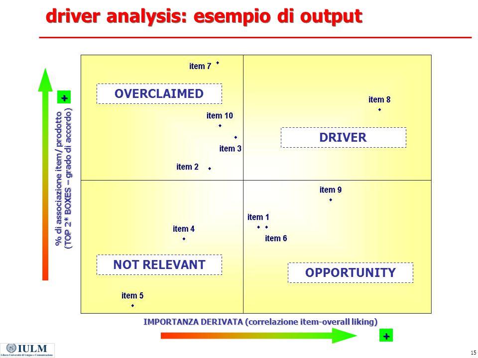 driver analysis: esempio di output