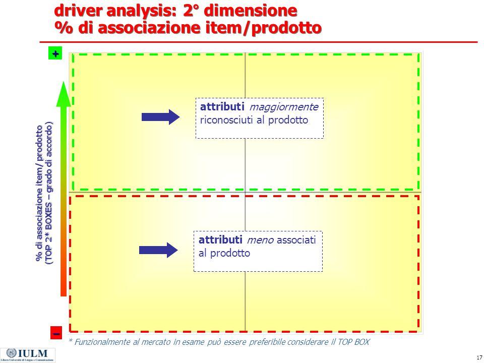 driver analysis: 2° dimensione % di associazione item/prodotto