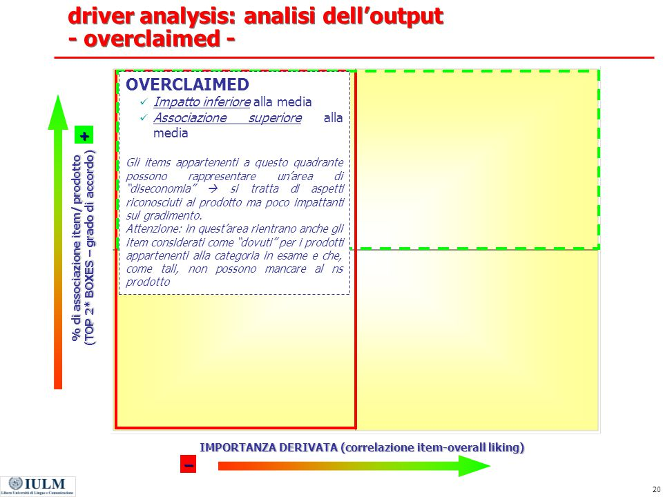 driver analysis: analisi dell'output - overclaimed -