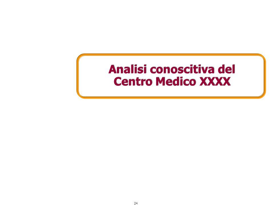 Analisi conoscitiva del Centro Medico XXXX