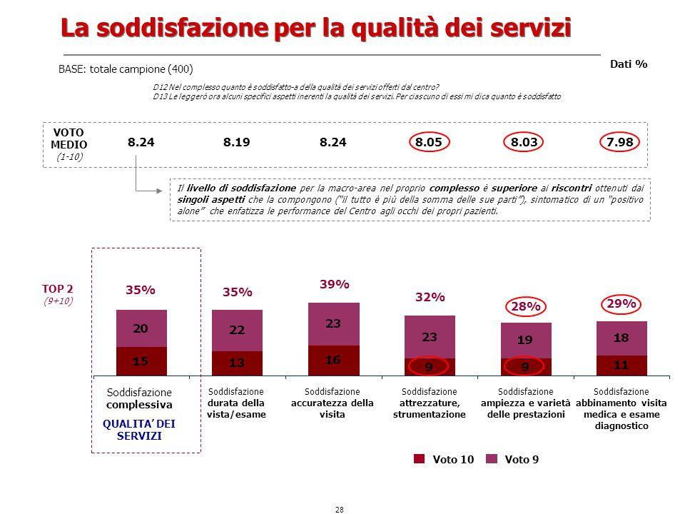 La soddisfazione per la qualità dei servizi