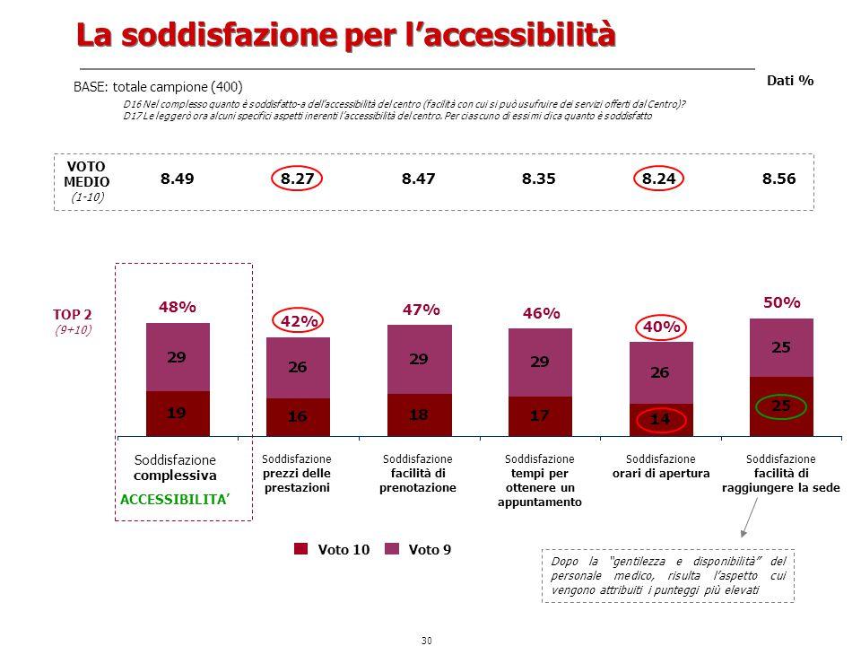 La soddisfazione per l'accessibilità