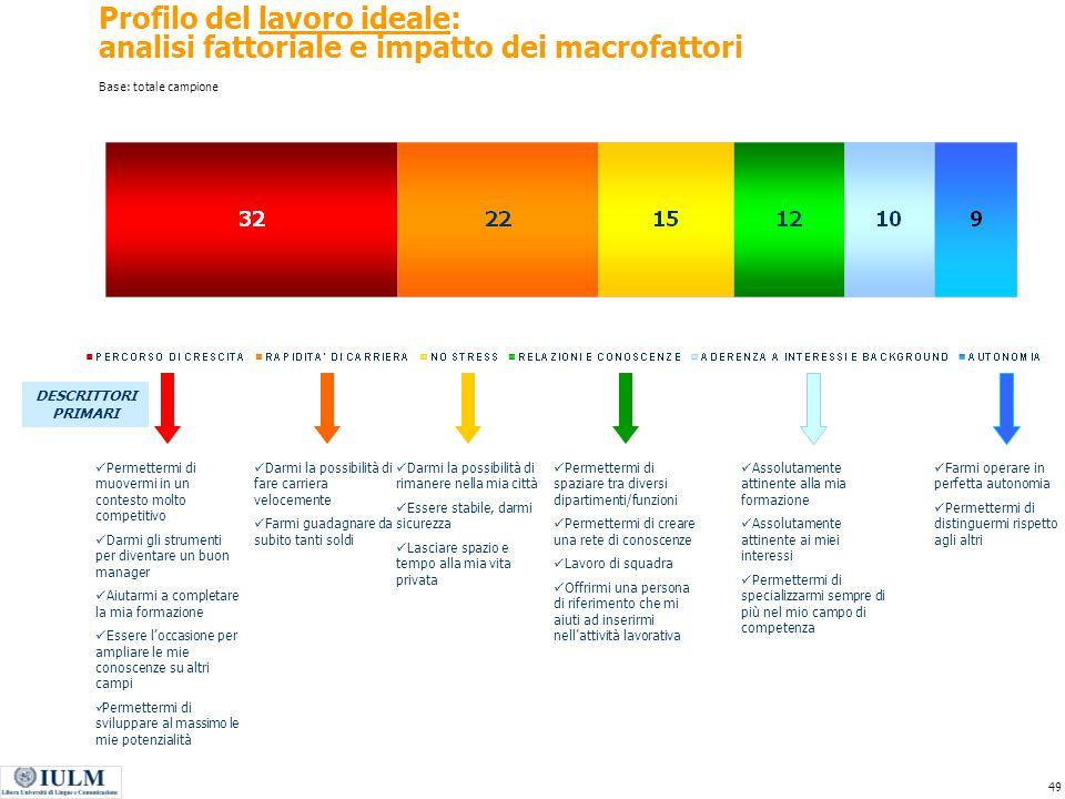 Profilo del lavoro ideale: analisi fattoriale e impatto dei macrofattori