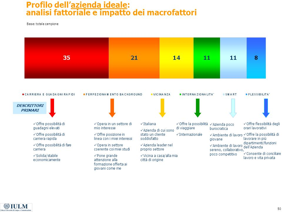 Profilo dell'azienda ideale: analisi fattoriale e impatto dei macrofattori