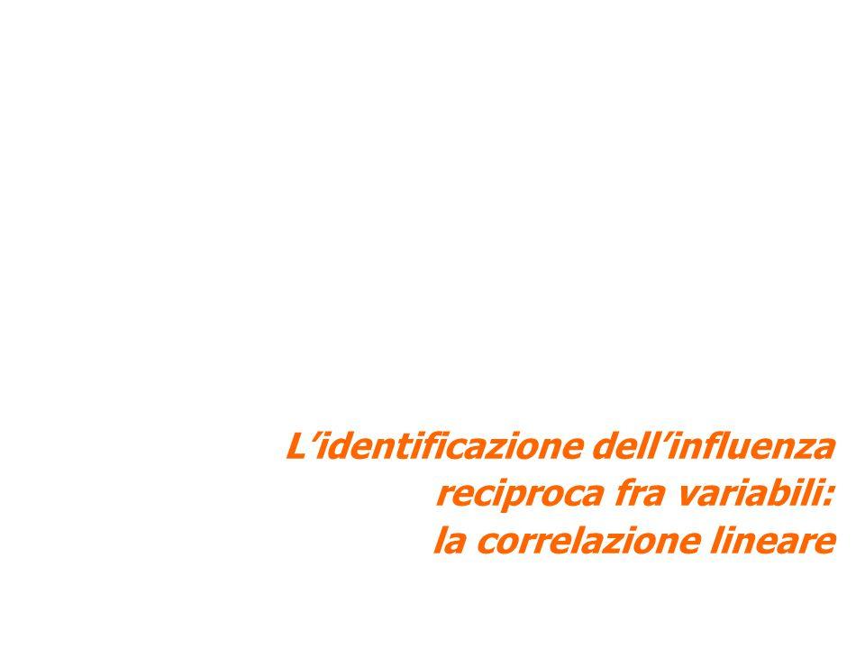L'identificazione dell'influenza reciproca fra variabili: