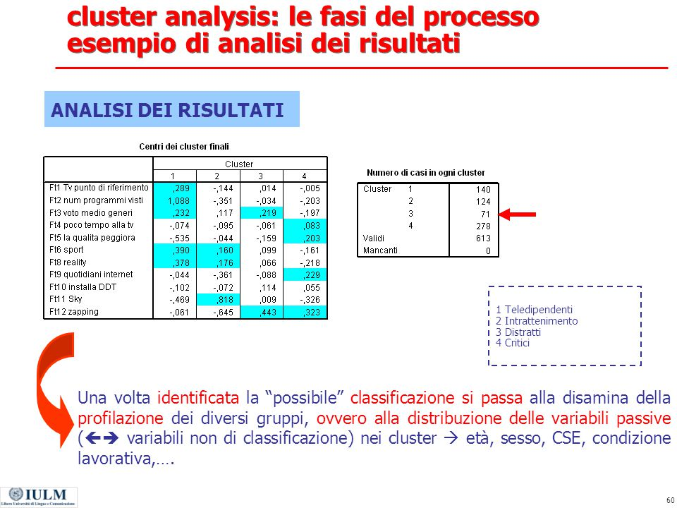 cluster analysis: le fasi del processo esempio di analisi dei risultati