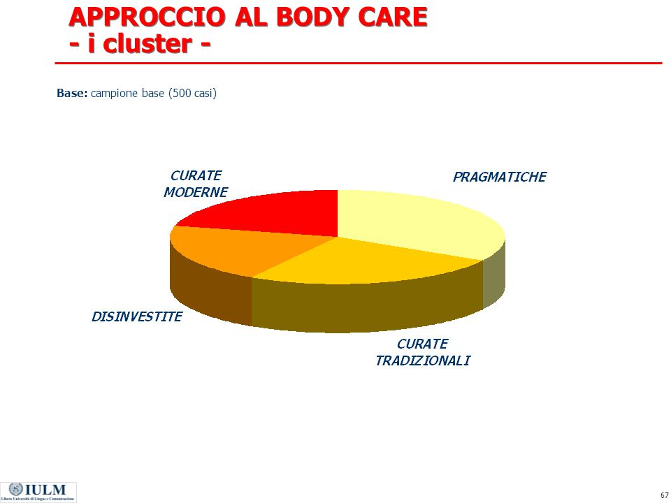 APPROCCIO AL BODY CARE - i cluster -