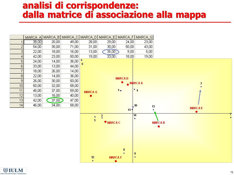 analisi di corrispondenze: dalla matrice di associazione alla mappa