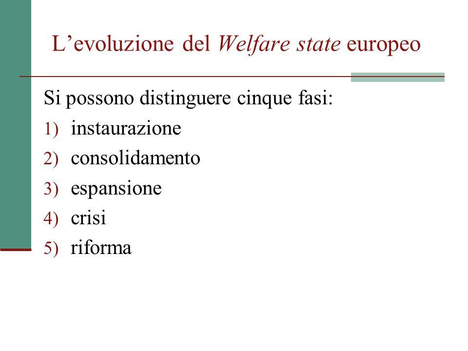 L'evoluzione del Welfare state europeo