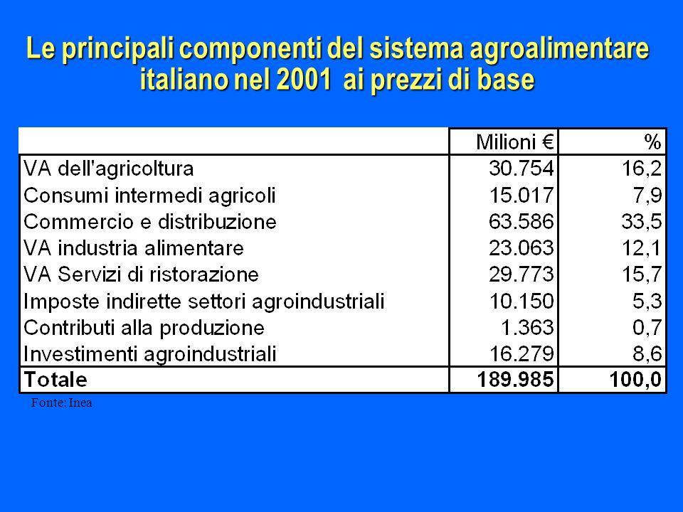 Le principali componenti del sistema agroalimentare italiano nel 2001 ai prezzi di base