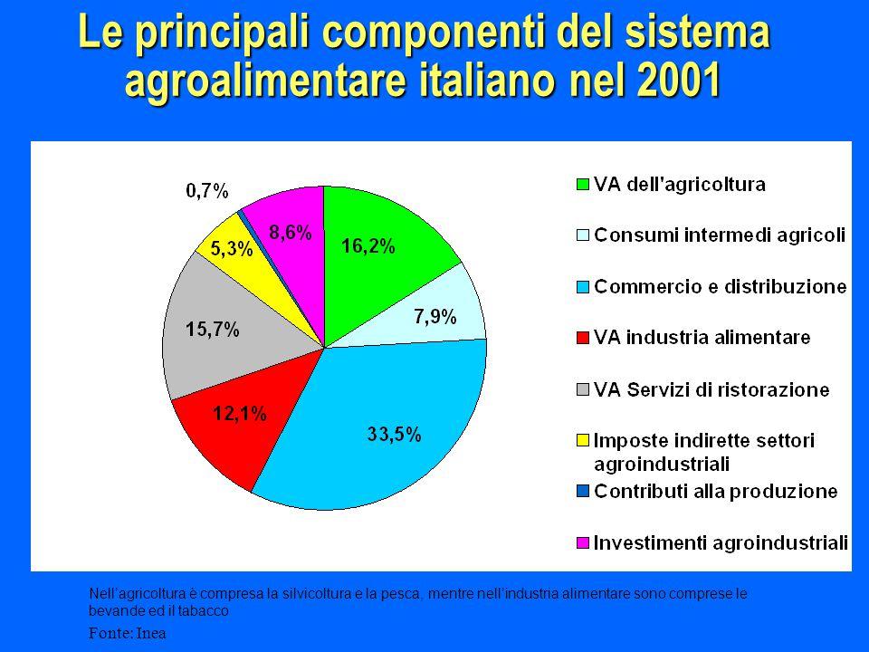 Le principali componenti del sistema agroalimentare italiano nel 2001