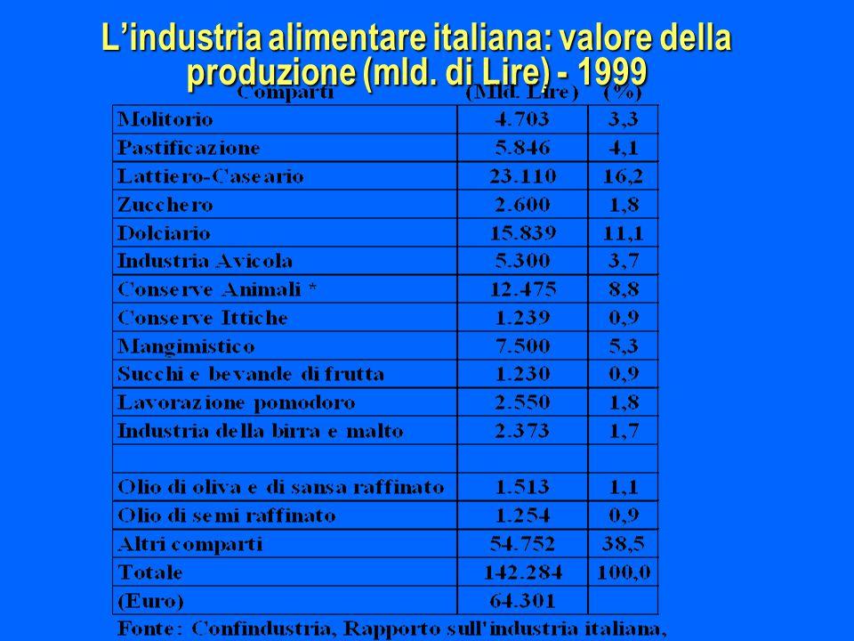 L'industria alimentare italiana: valore della produzione (mld