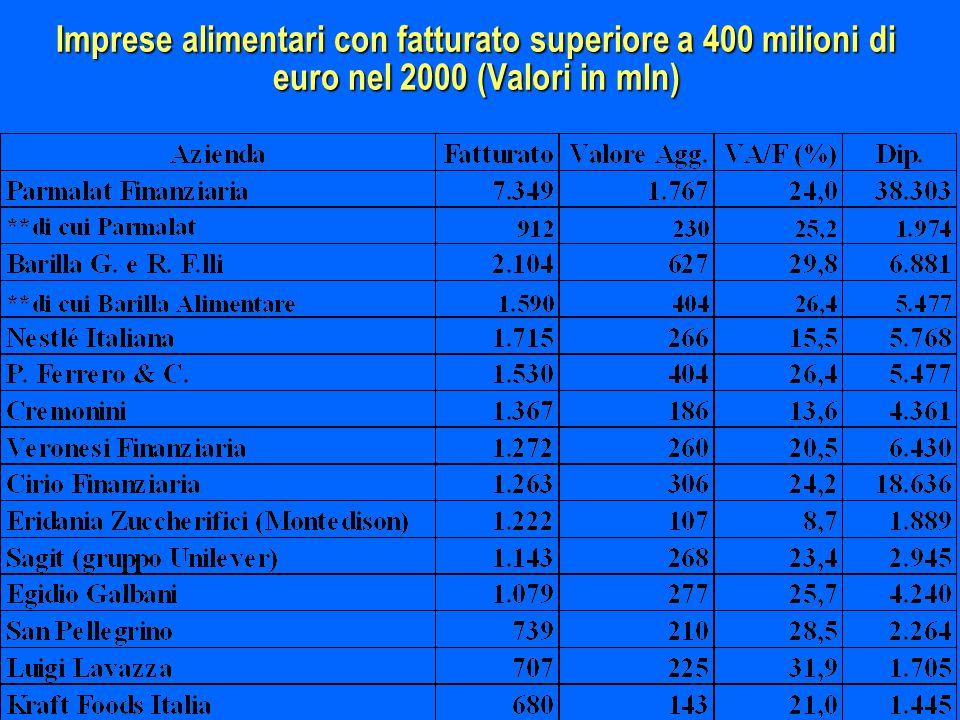 Imprese alimentari con fatturato superiore a 400 milioni di euro nel 2000 (Valori in mln)