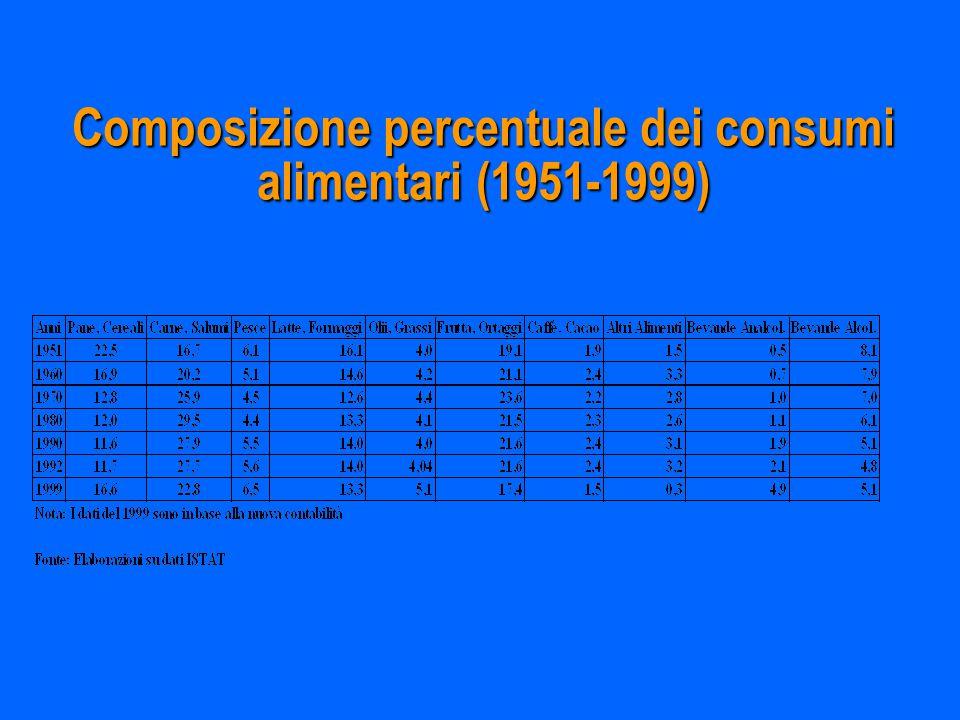 Composizione percentuale dei consumi alimentari (1951-1999)