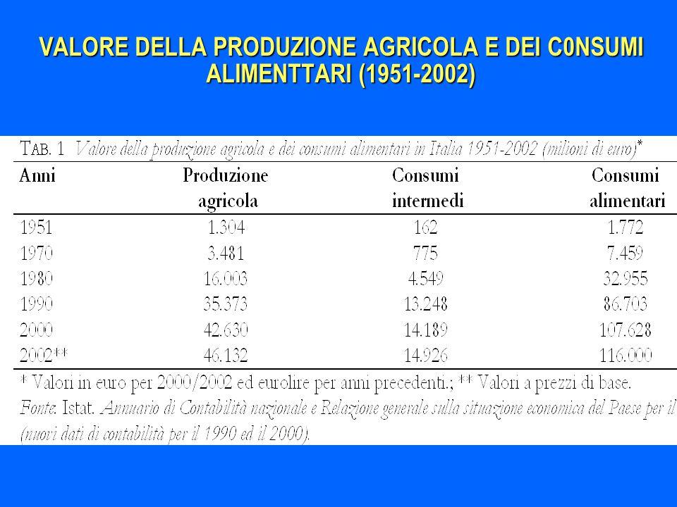 VALORE DELLA PRODUZIONE AGRICOLA E DEI C0NSUMI ALIMENTTARI (1951-2002)