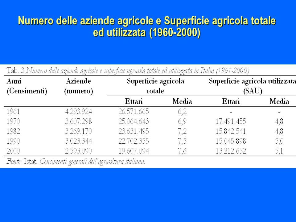 Numero delle aziende agricole e Superficie agricola totale ed utilizzata (1960-2000)