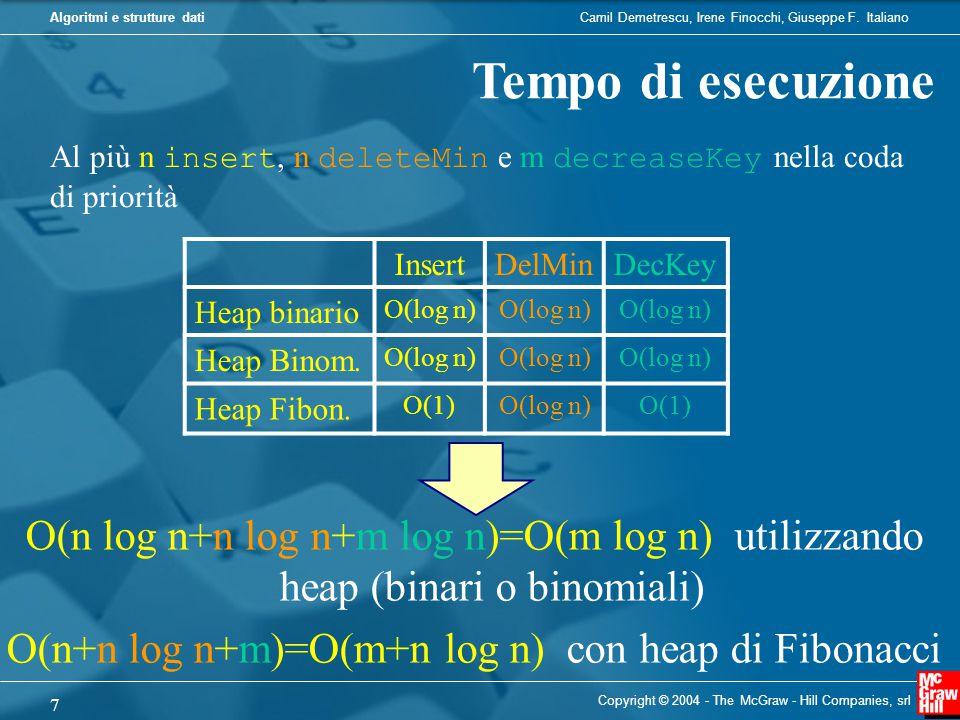 O(n+n log n+m)=O(m+n log n) con heap di Fibonacci