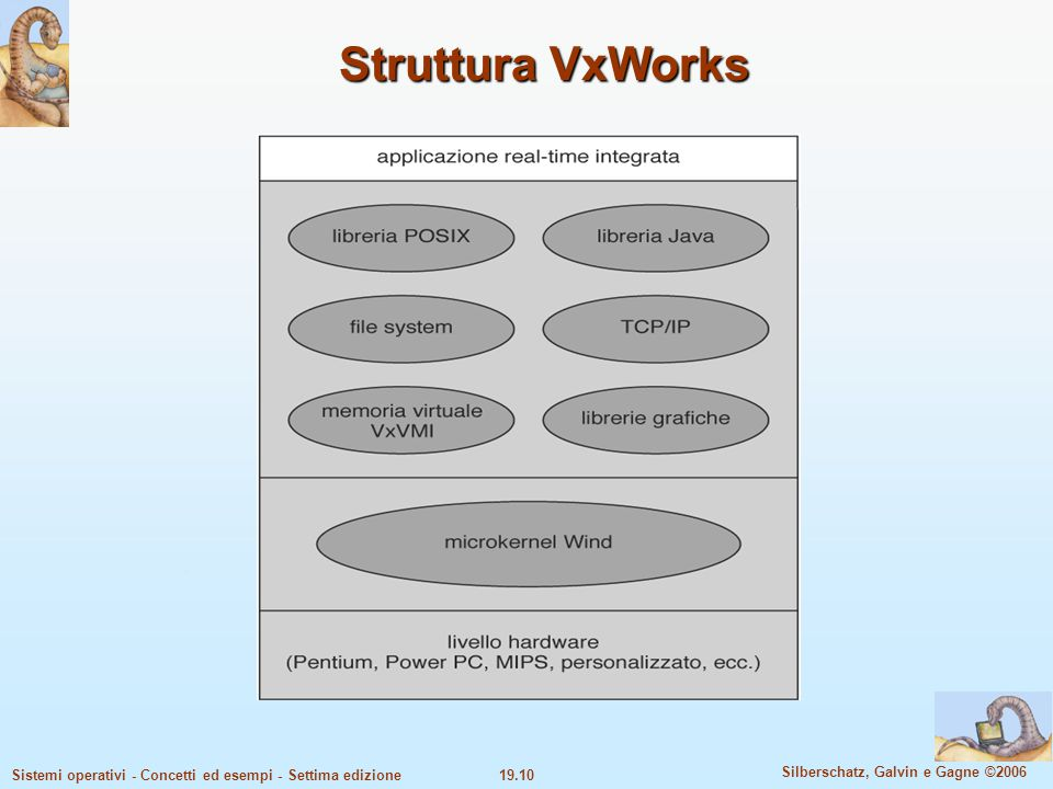 Struttura VxWorks