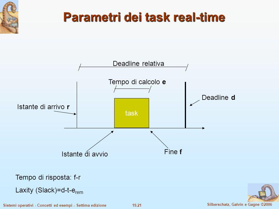 Parametri dei task real-time