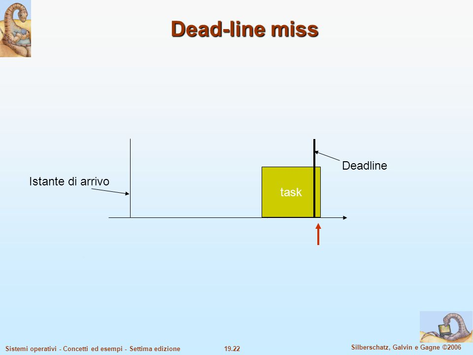 Dead-line miss Deadline task Istante di arrivo