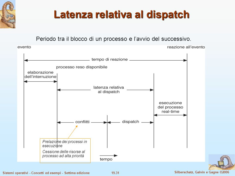 Latenza relativa al dispatch