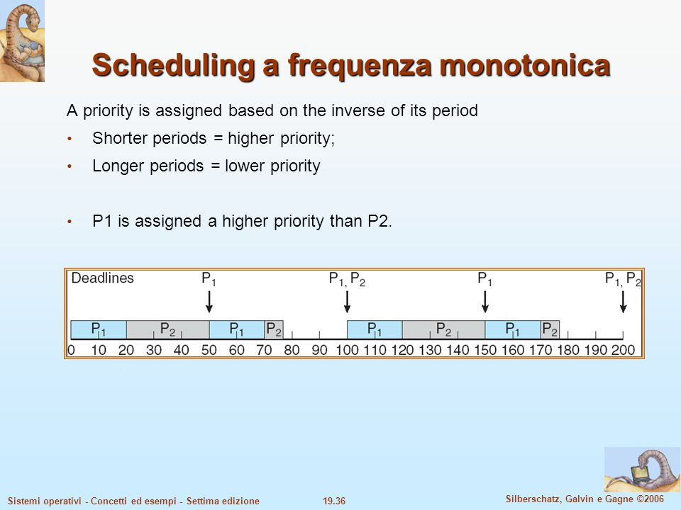 Scheduling a frequenza monotonica