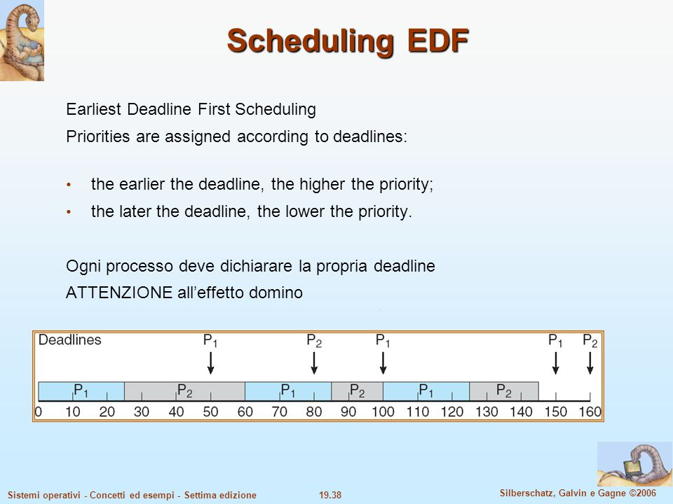 Scheduling EDF Earliest Deadline First Scheduling